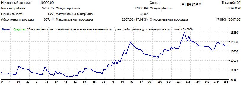 Результаты тестирования советника 3MA Signal1 на валютной паре EURGBP