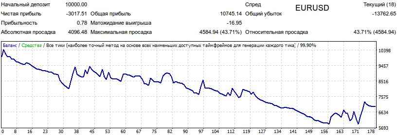 Результаты тестирования советника 3MA Signal1 на валютной паре EURUSD