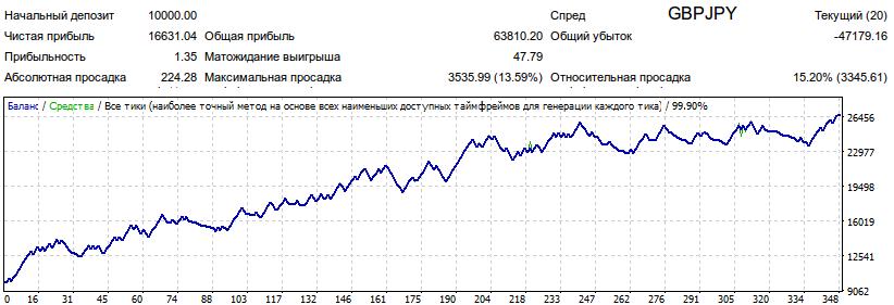 Результаты тестирования советника 3MA Signal1 на валютной паре GBPJPY