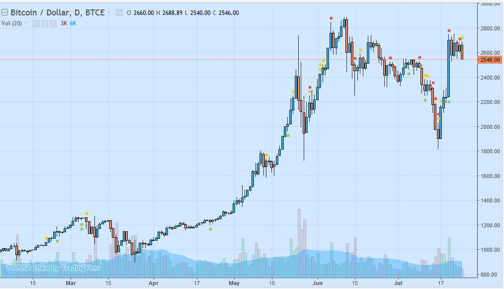 биткоин рублях 1 калькулятор в-19