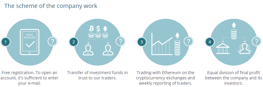 About Ethtrade org company and investment yield