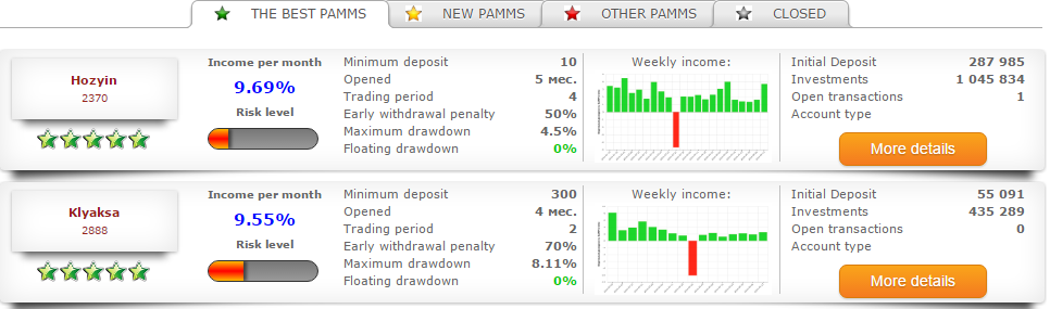 rating PrivateFX PAMM accounts