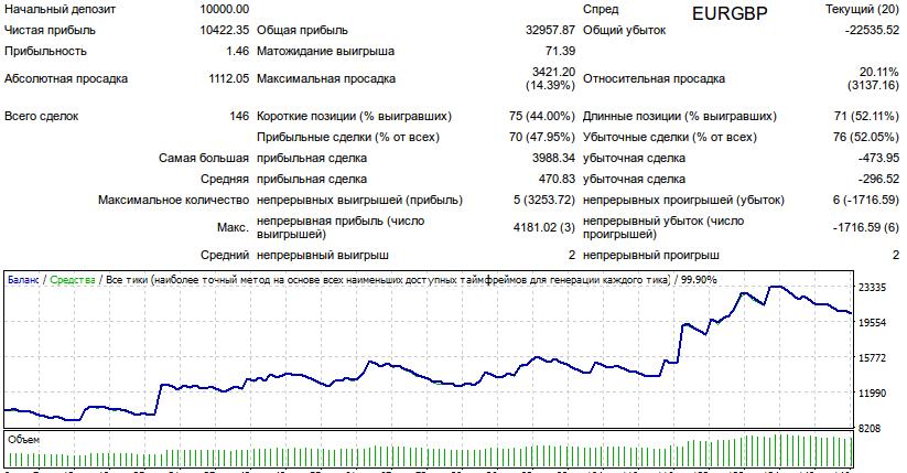 Результаты тестирования советника WOC_modify_04