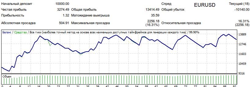 Результаты тестирования советника WOC_modify_04 на валютной паре EURUSD