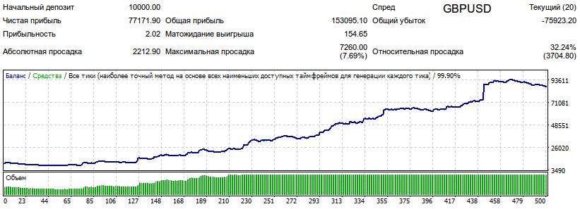 Результаты тестирования советника WOC_modify_04 на валютной паре GBPUSD